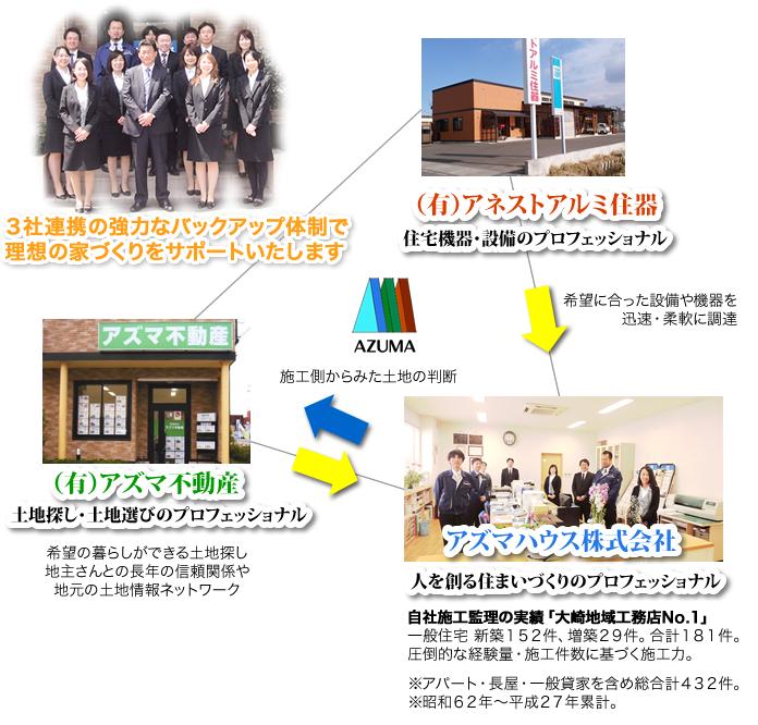 azuma_network
